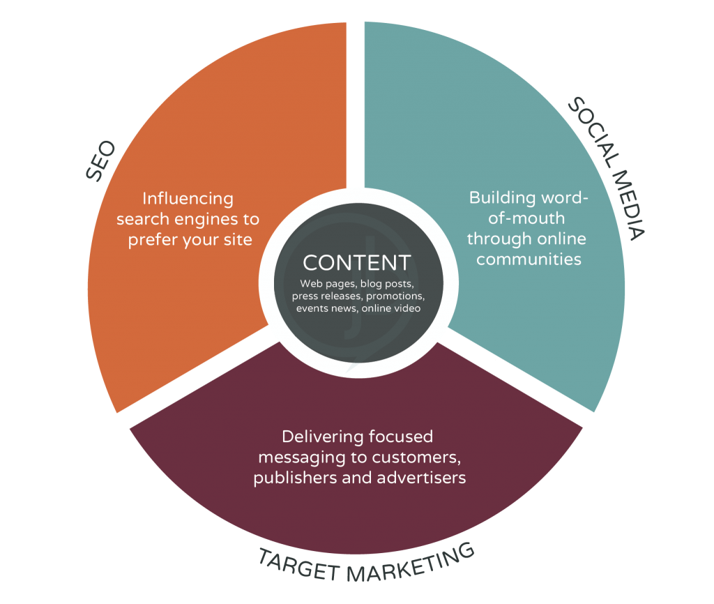 Online Marketing Content Ecosystem