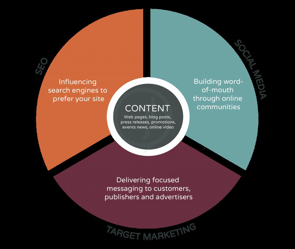 Online Marketing Content Ecosystem