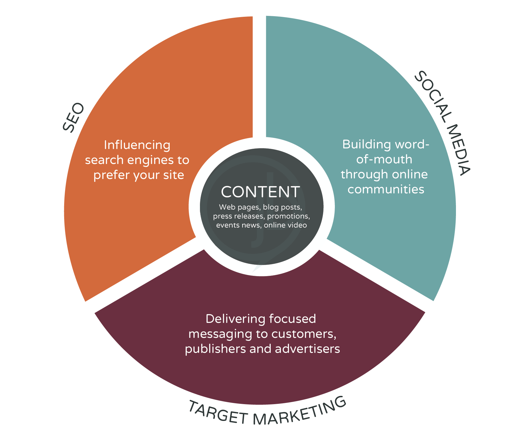 The Digital Marketing Ecosystem 8d7327610c2