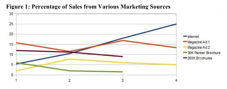 online marketing vs traditional marketing Are you stuck in the days of traditional marketing have you thought about online marketing and what it may be able to do for your business while you can make.