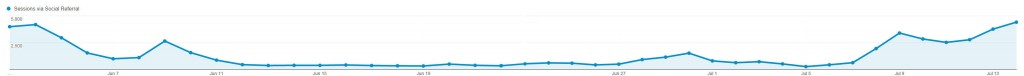 Graphic showing reduced website traffic from Facebook during the page-hijack period.
