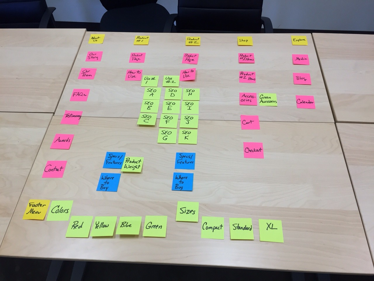 Here's an example of the same website architecture plan, using the sticky note method.