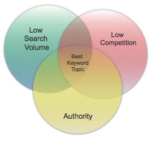 venn diagram best keyword topic