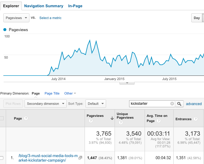 resulting analytics traffic growth