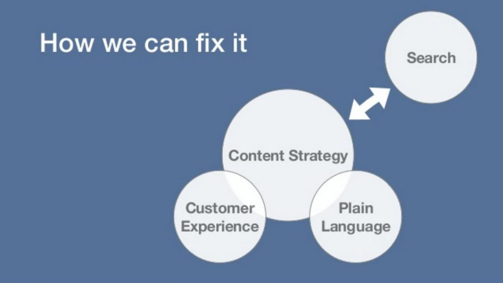 Content Strategy fixes with plain language and customer experience